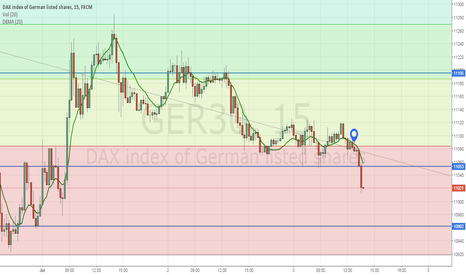 GER30: Dax +100 pips :0