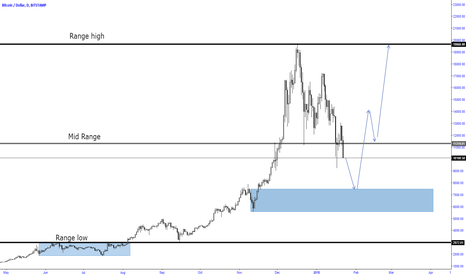 BTCUSD: Bitcoin long idea