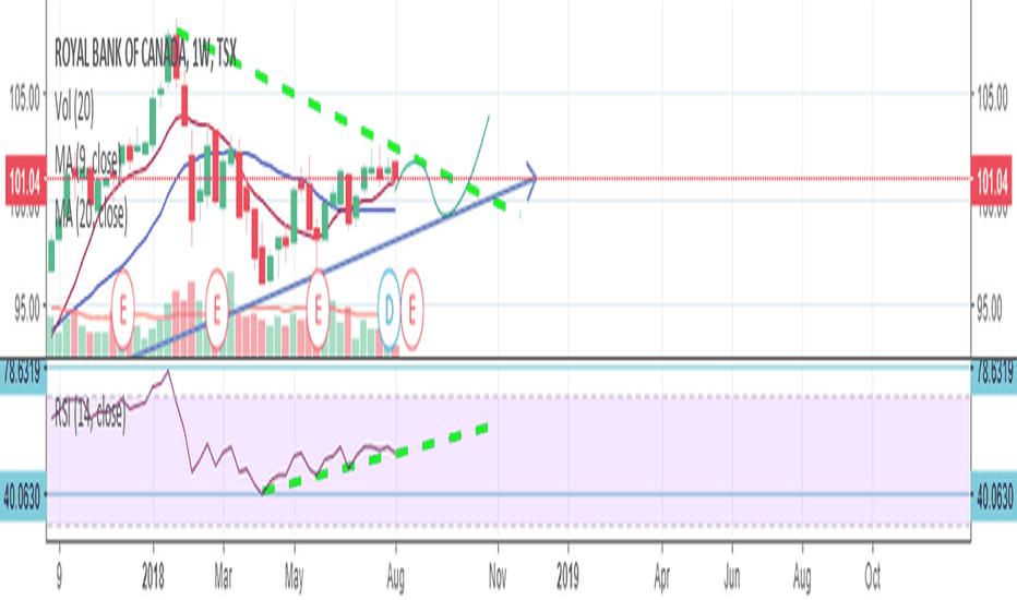 Ry Stock Price And Chart Tradingview