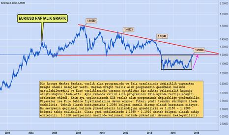 EURUSD: Euro'nun 1,20 Sınavı