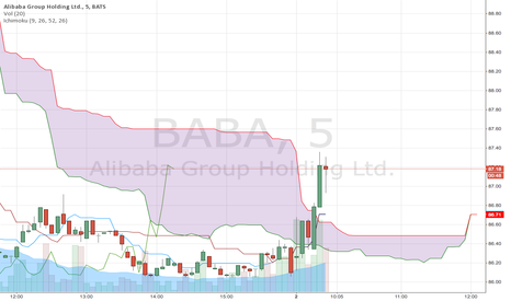 BABA: BABA breaks to upside of the cloud. Be careful!