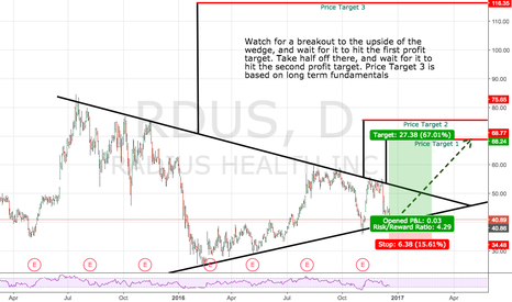 RDUS: Watch for a breakout to the upside of the wedge