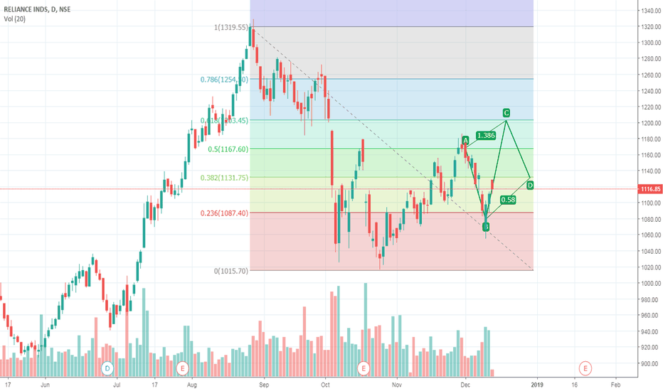 RELIANCE: Reliance - Heading for 1200