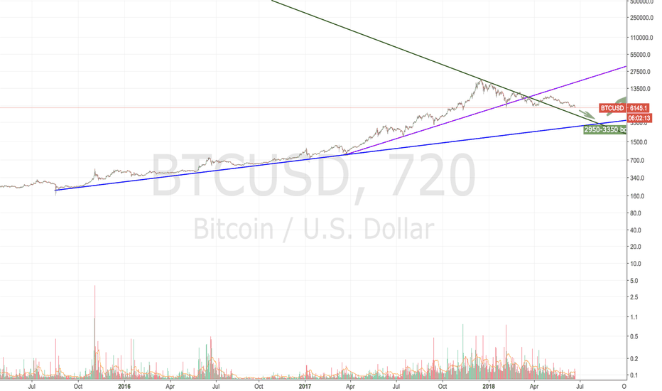 BTCUSD: Reversal to longterm linear trend indicates 2950-3350 bounce