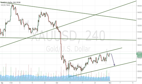 XAUUSD: Sell 1 more time?