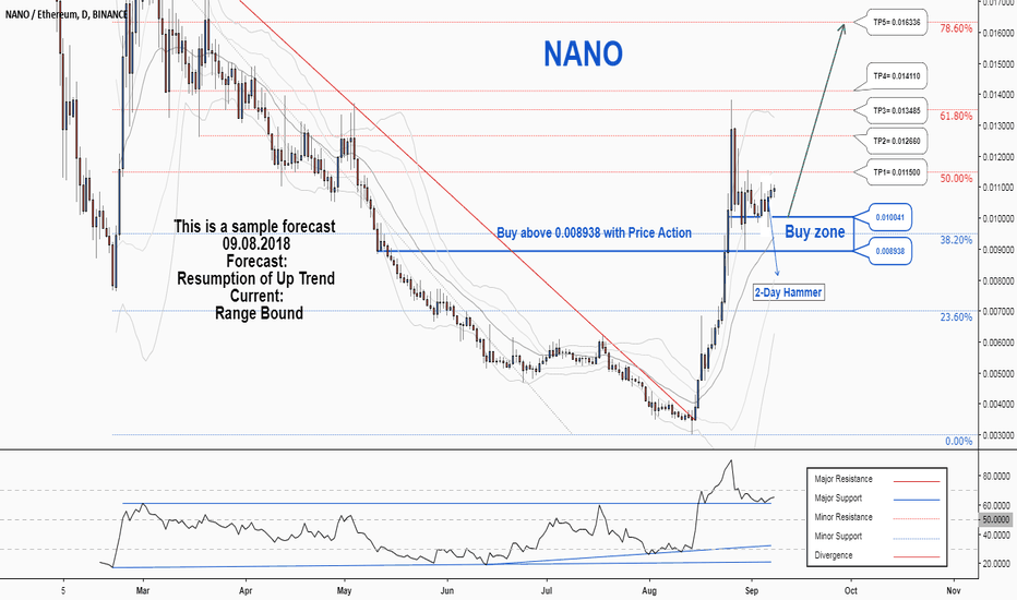 NANOETH: There is a probability of resuming the uptrend in NANOETH