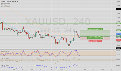 XAUUSD: GOLD retrace, ready for a LONG position 4HR