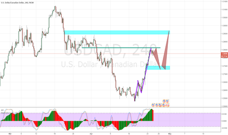 USDCAD: USDCAD - Mapping