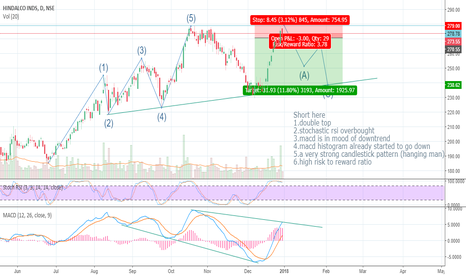 HINDALCO: It is time to swing short,Be aware about hindalco