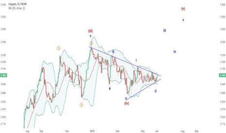 COPPER: UPDATE: Copper edging closer to breakout, initial p/t $3.40