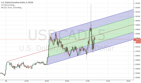 USDCAD: trading area for cad