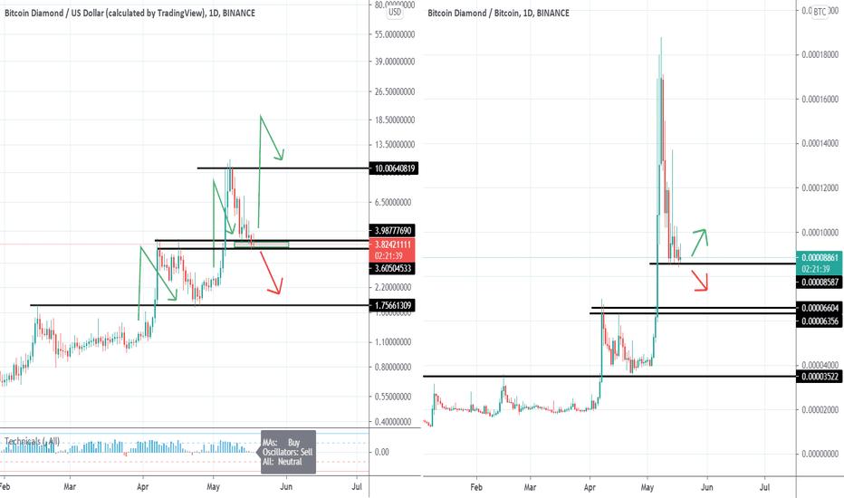 tradingview kraken btc