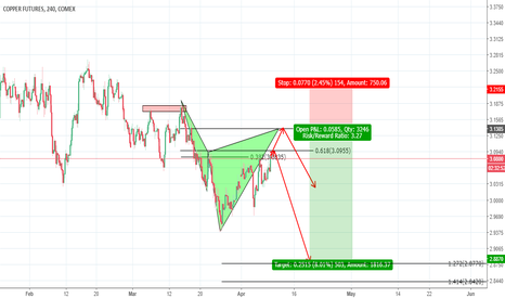 HG1!: Cyper pattern and a 2618 trade on copper