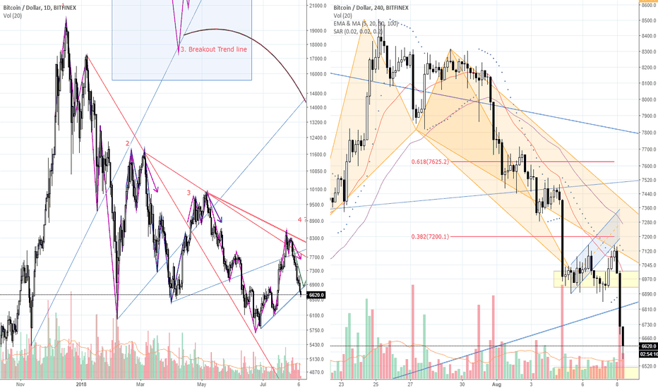 "BTCUSD: [Red Apple] ""Expected Falling Down""_BTC/USD_18.08.08"