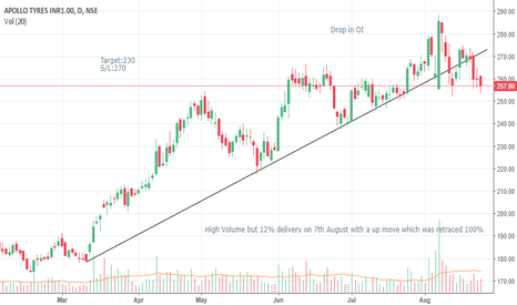APOLLOTYRE: Apollo Tyres Short