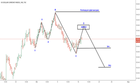 DXY: DXY H4  5-0 PATTERN