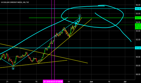 DXY: Dollar index Daily Analysis -Setting new highs