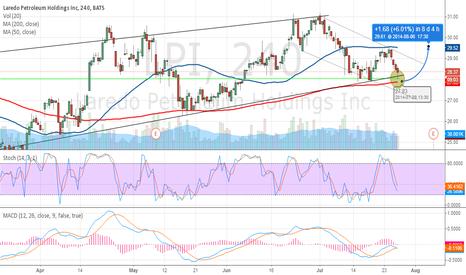 LPI: Laredo Petroleum Holdings Inc. (LPI) Bullish Trend