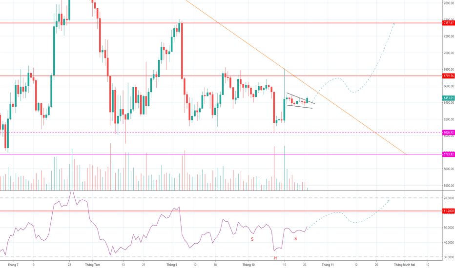 BTCUSD: BTC Bullish Wedge?