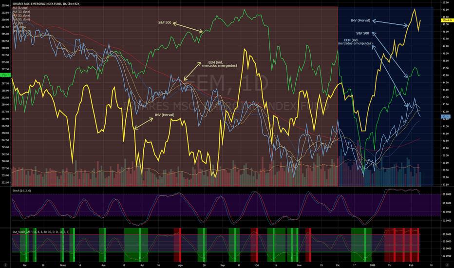 EEM: Recoupling of the markets SPY-EEM-MERVAL