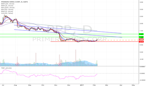 PPP: PPP- Bump & run formation Long from EMA9 to $1.27