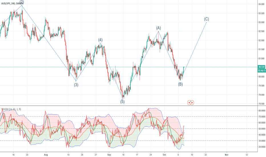 AUDJPY: Abc pattern showing up