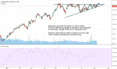 ASIANPAINT: Asian Paints- Preparing for a triangle breakout
