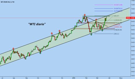 USOIL: OIL #WTI