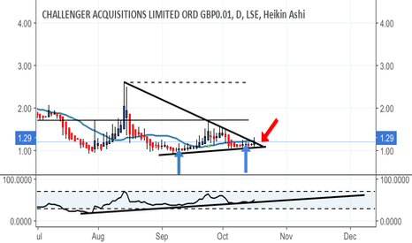 CHAL: Ready to breakout