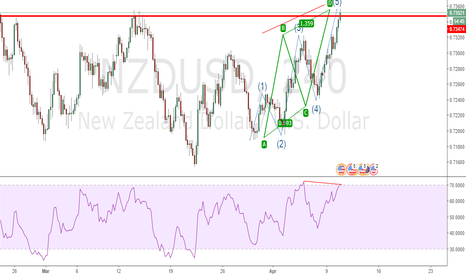 NZDUSD: ABCD and Elliot waves at strong resistance, Bearish Divergence