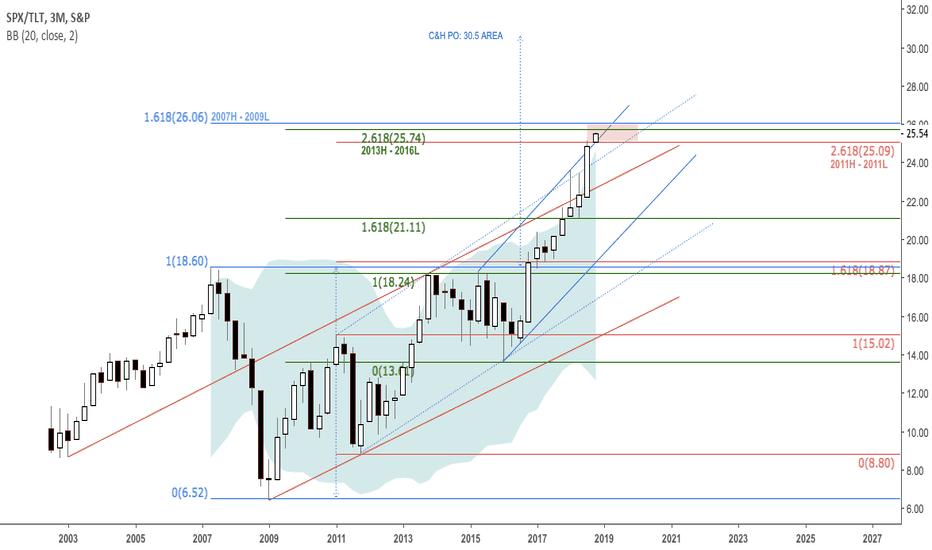 SPX/TLT: Stocks v bonds ratio trading in SD3 $SPY