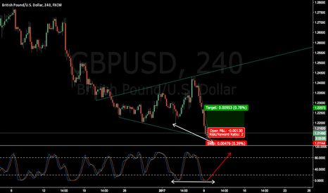 GBPUSD: GBPUSD wait for breakout and confirmation