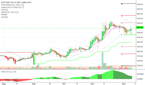 JUSTDIAL: will go up