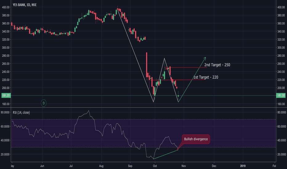 YESBANK: Yes bank Long position