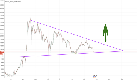 LTCUSD: Time for $LTC to break out of this pennant BULL +500% Growth