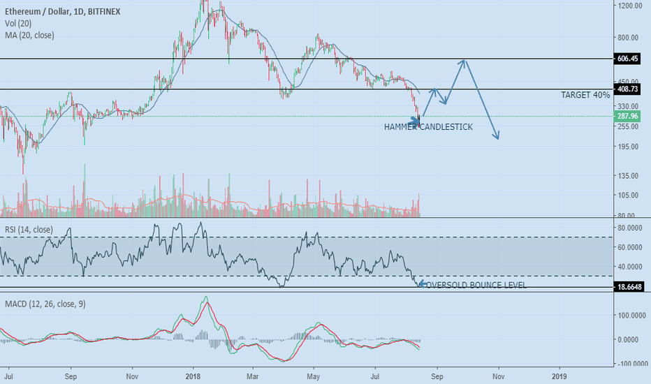 ETHUSD: BULLISH MOMENTUM ON ETHEREUM