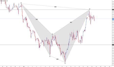 UKOIL: Brent Oil - Bearish Shark (Trend Continuation)