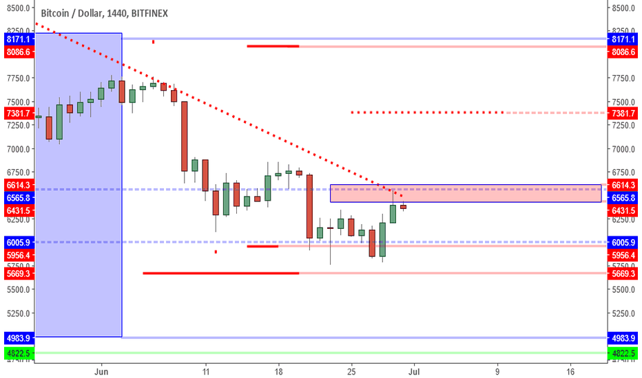 BTCUSD: BTCUSD: Short Squeeze As USD Peaks. Is This The Beginning?