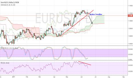 EURUSD: Surely Heading DOWNWARDS