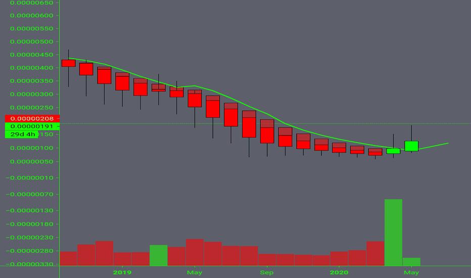 btc dgb tradingview