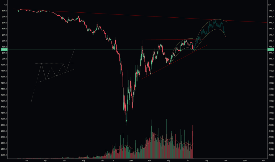 1-XBTUSD: Another view of Bitcoin