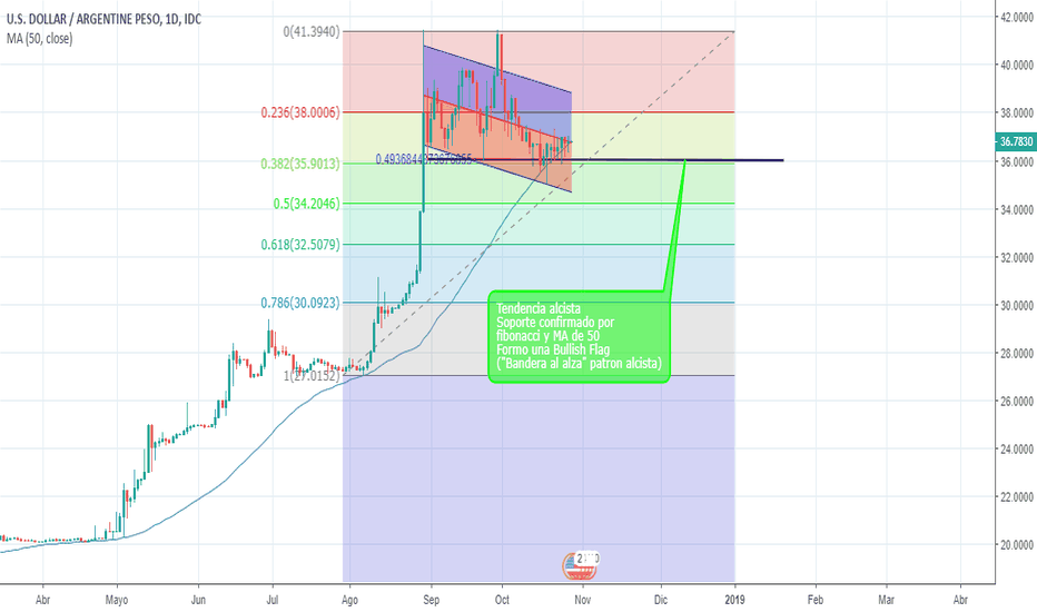 USDARS: CARRY TRADE RELOADED