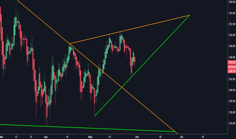 DIA: Market Bullish (For Now) -- Converging Triangle Developed