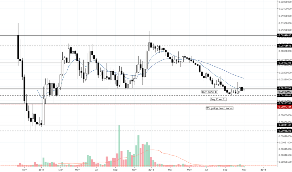 XZCBTC: ZCOIN in BUY ZONES