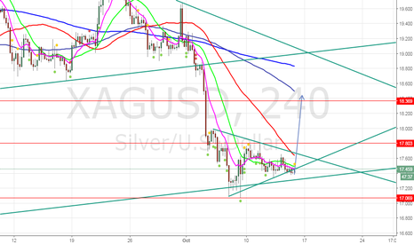XAGUSD: Look for Counter Trend ( Long )
