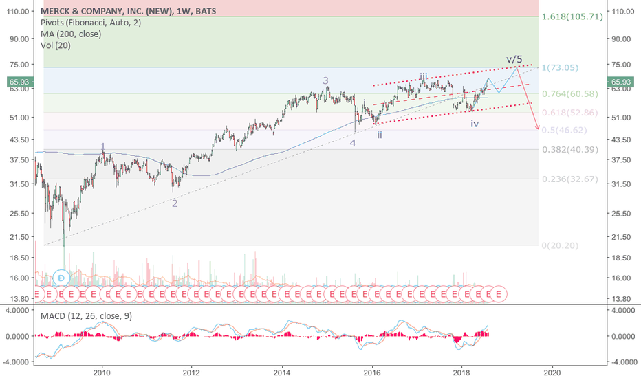 MRK: MRK: A potential short candidate. Less than 10 points