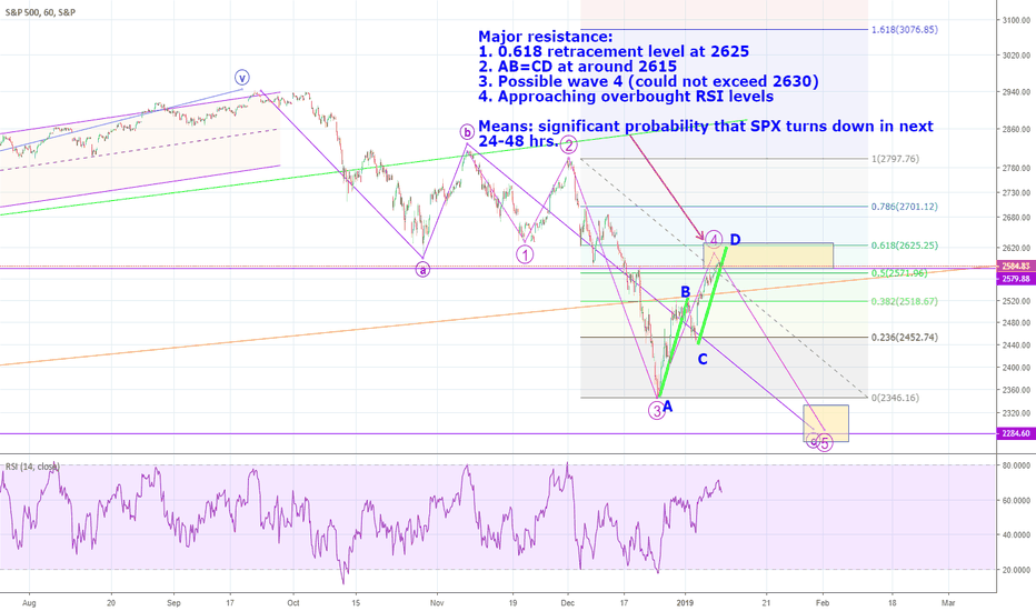 SPX: SPX: Should turn down within 24-48 hrs