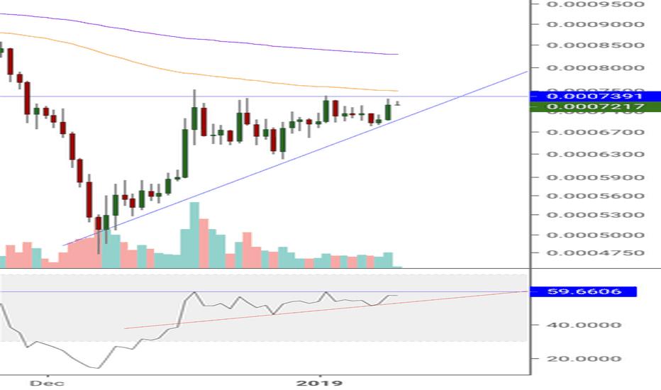 EOSBTC: EOS ascending triangle! Very bullish!