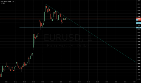 EURUSD: Waiting on a breakout for EU
