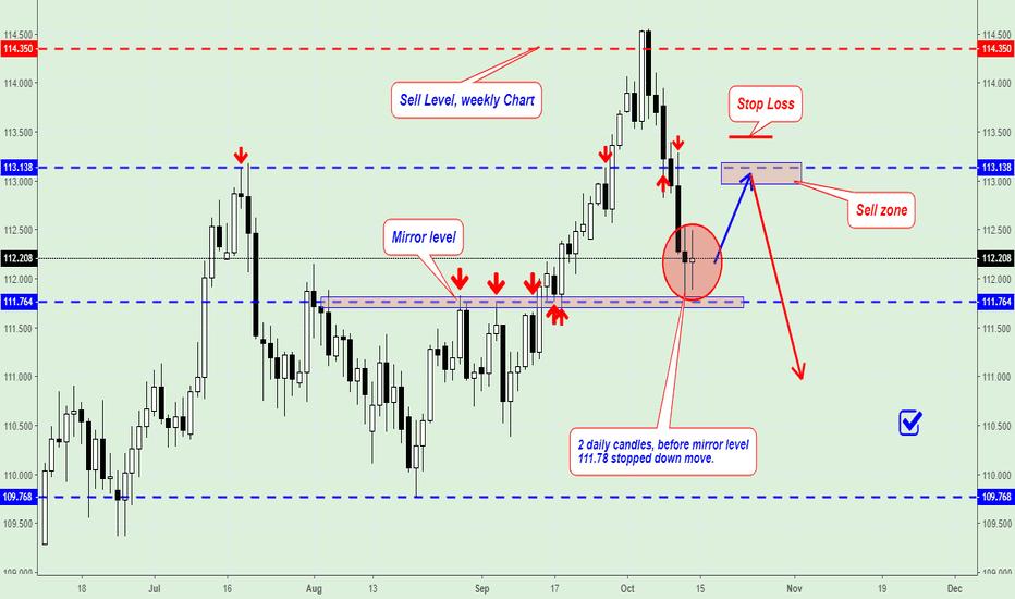 USDJPY: USD/JPY Trading Plan for next week